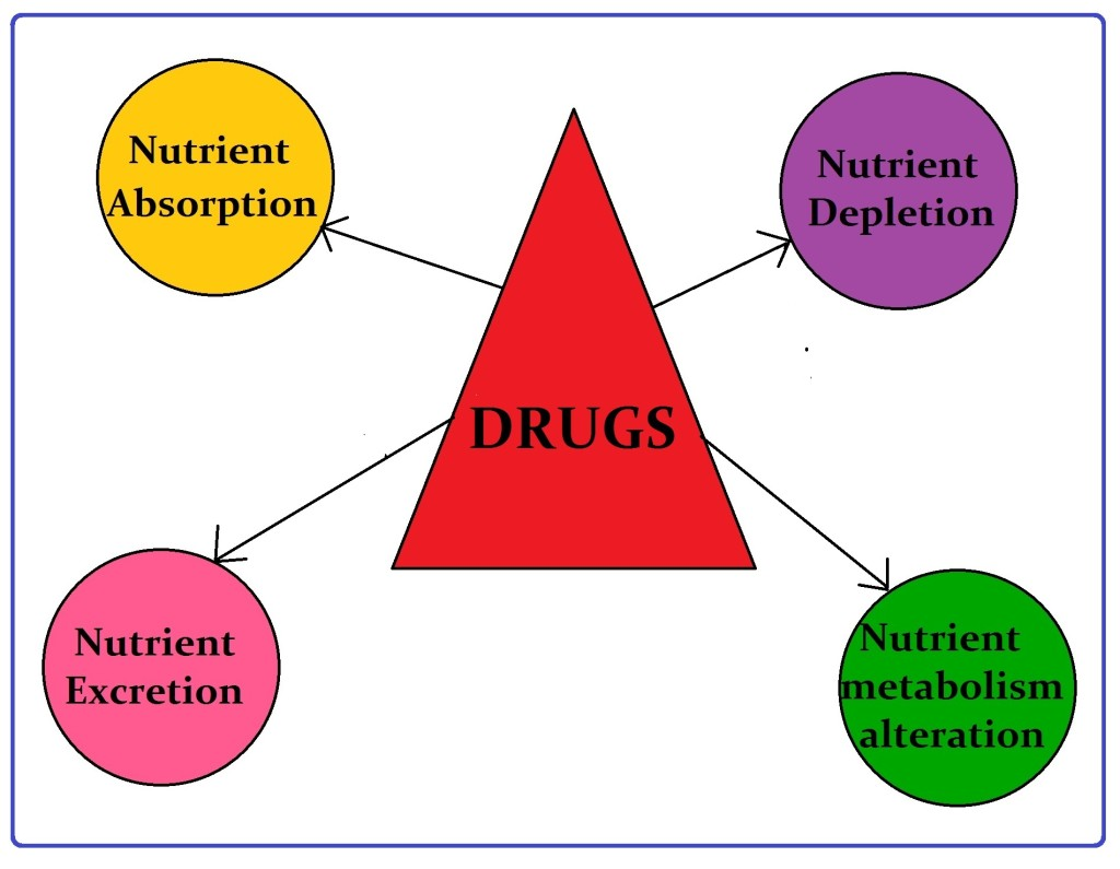 effect of drugs The effects of drug abuse and addiction can harm the body in a variety of different ways, from health problems to behavioral problems.
